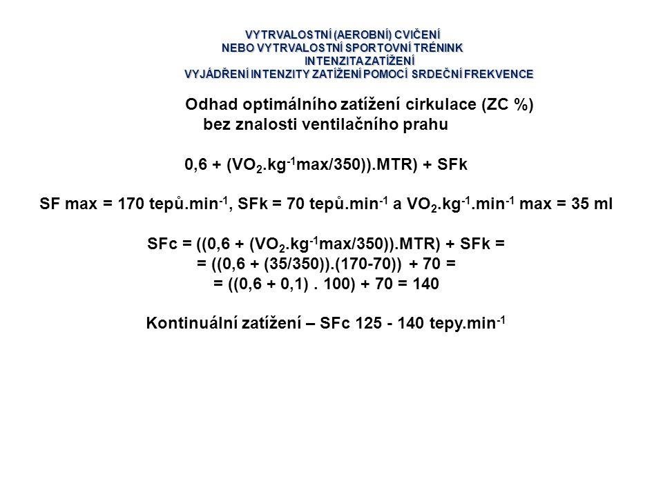 Odhad optimálního zatížení cirkulace (ZC %)
