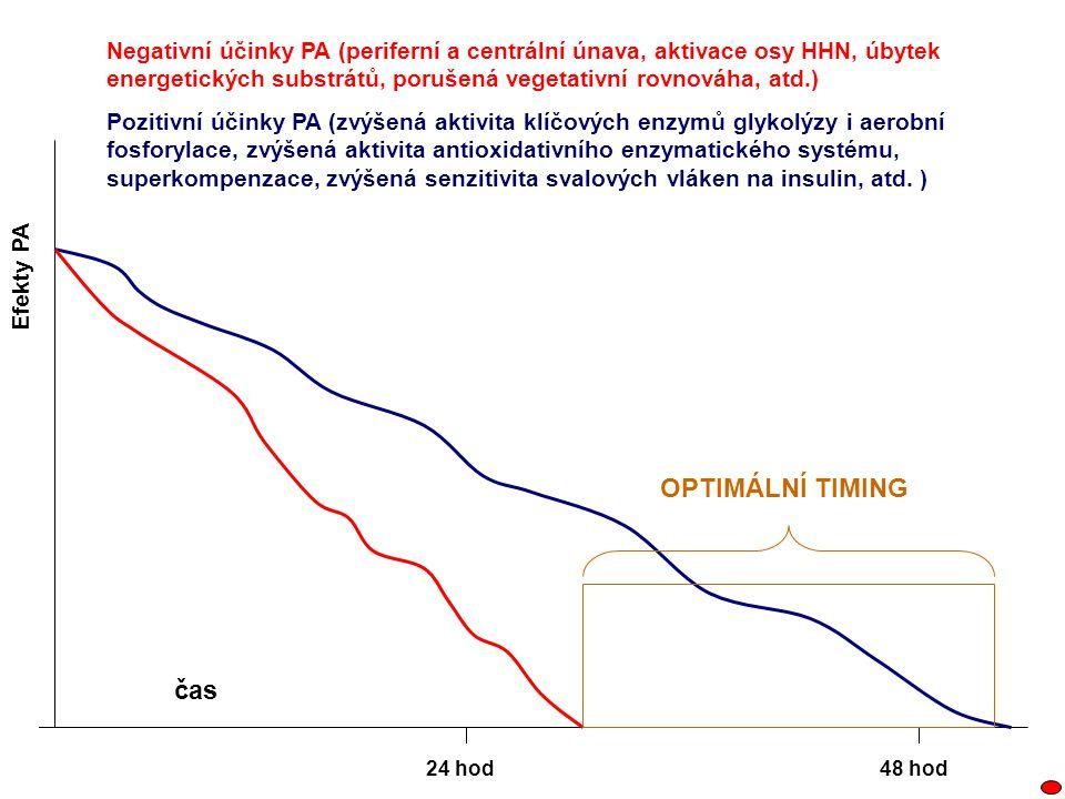 Negativní účinky PA (periferní a centrální únava, aktivace osy HHN, úbytek energetických substrátů, porušená vegetativní rovnováha, atd.)