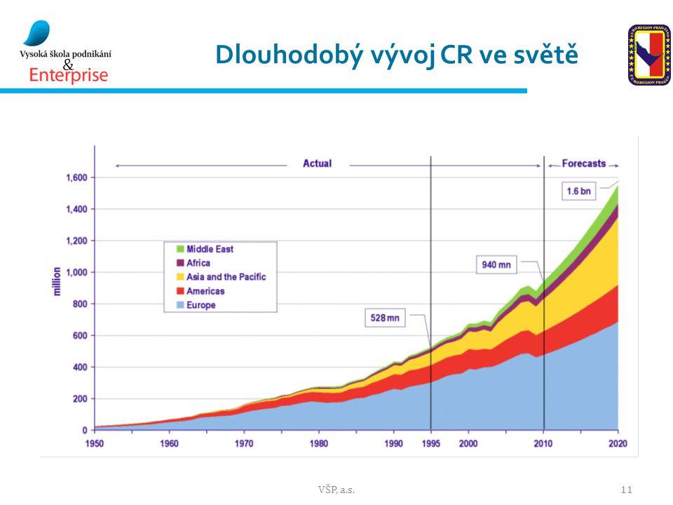 Dlouhodobý vývoj CR ve světě