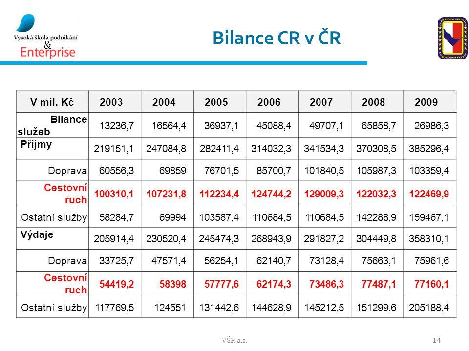 Bilance CR v ČR V mil. Kč. 2003. 2004. 2005. 2006. 2007. 2008. 2009. Bilance služeb. 13236,7.