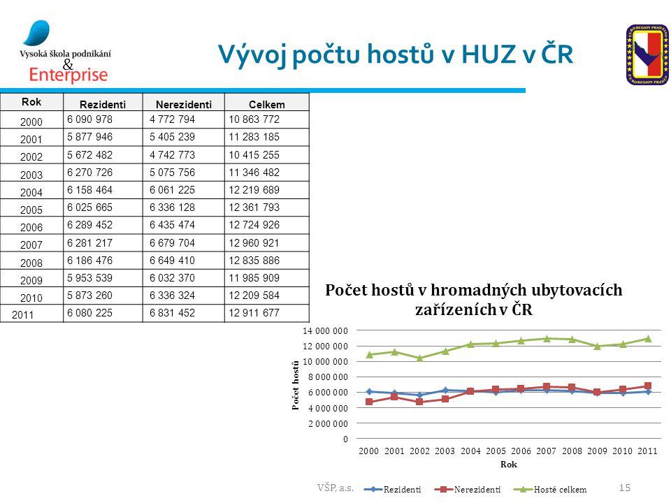Vývoj počtu hostů v HUZ v ČR
