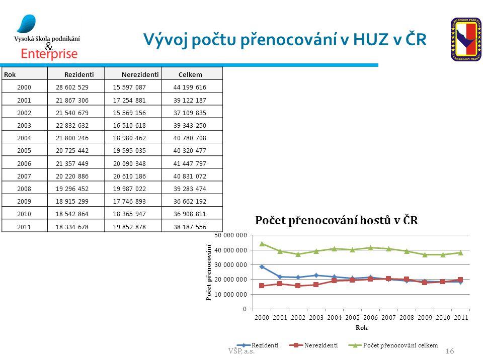 Vývoj počtu přenocování v HUZ v ČR