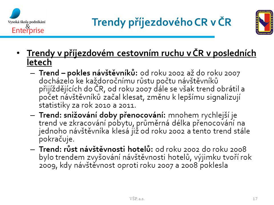 Trendy příjezdového CR v ČR