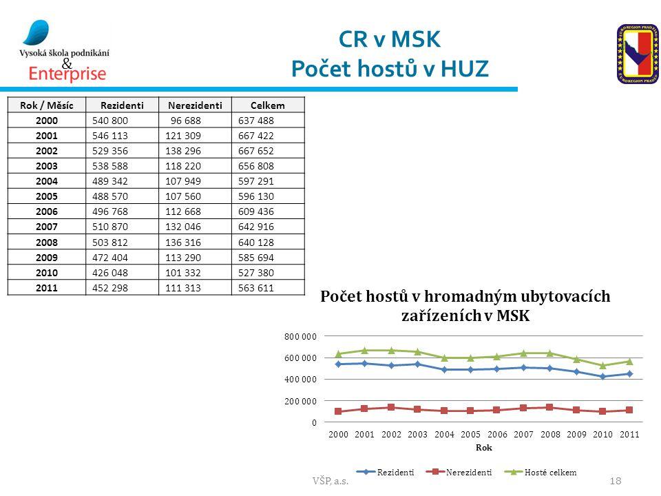 CR v MSK Počet hostů v HUZ