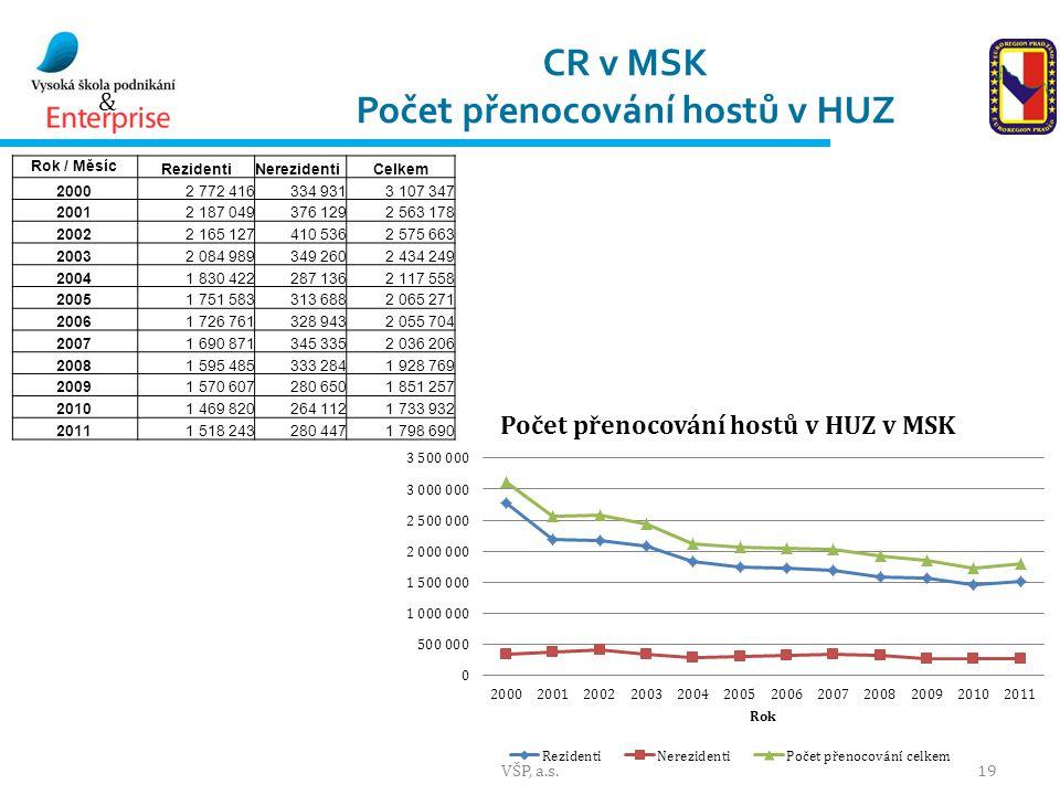CR v MSK Počet přenocování hostů v HUZ