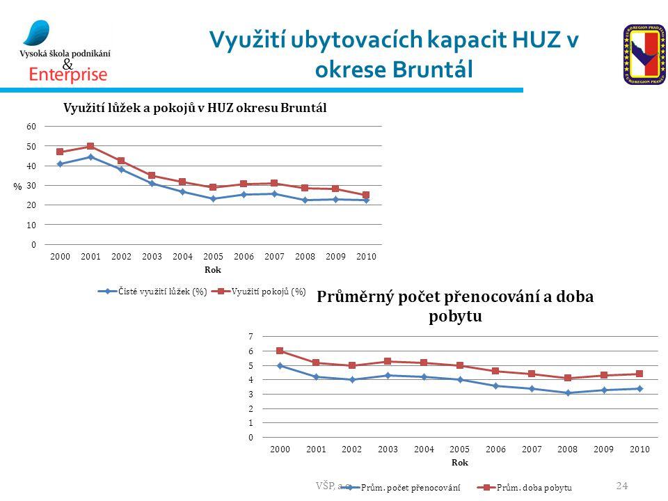 Využití ubytovacích kapacit HUZ v okrese Bruntál