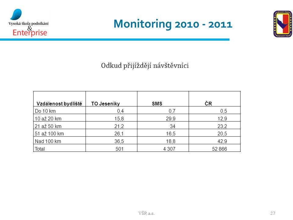 Monitoring 2010 - 2011 Odkud přijíždějí návštěvníci