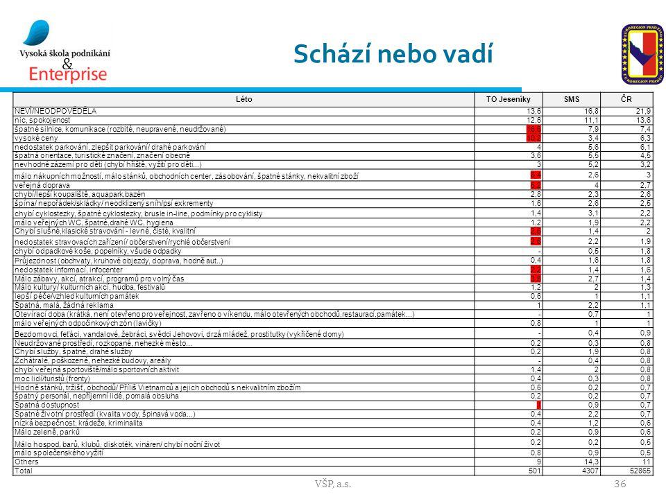 Schází nebo vadí VŠP, a.s. Léto TO Jeseníky SMS ČR NEVÍ/NEODPOVĚDĚLA