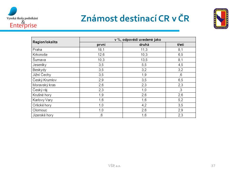Známost destinací CR v ČR