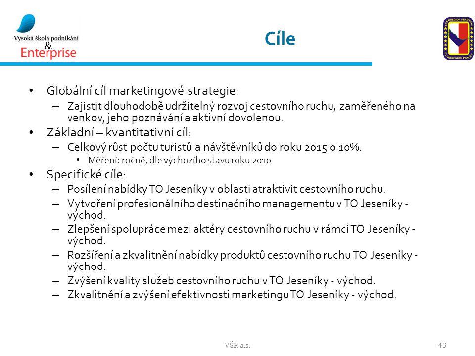 Cíle Globální cíl marketingové strategie: