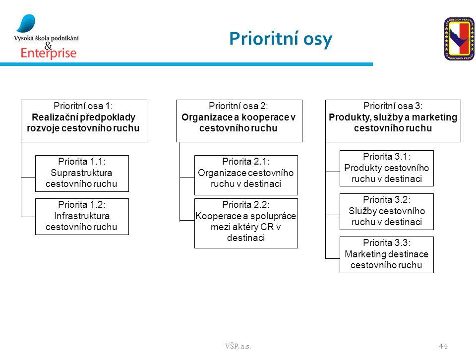 Prioritní osy Prioritní osa 1: