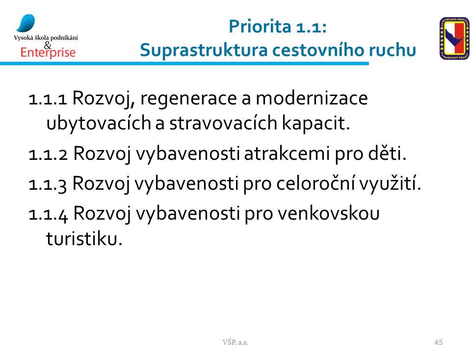 Priorita 1.1: Suprastruktura cestovního ruchu