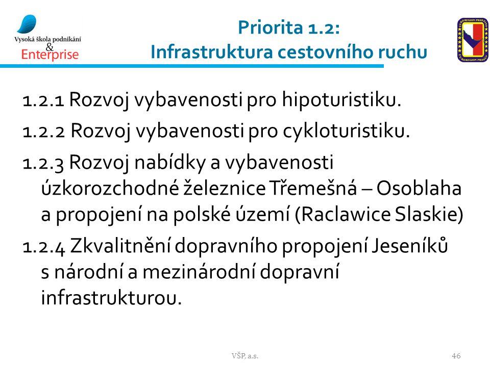 Priorita 1.2: Infrastruktura cestovního ruchu