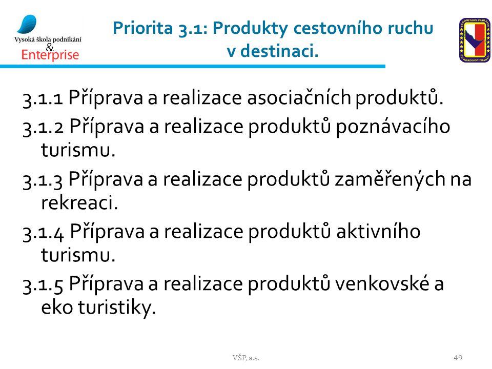 Priorita 3.1: Produkty cestovního ruchu v destinaci.