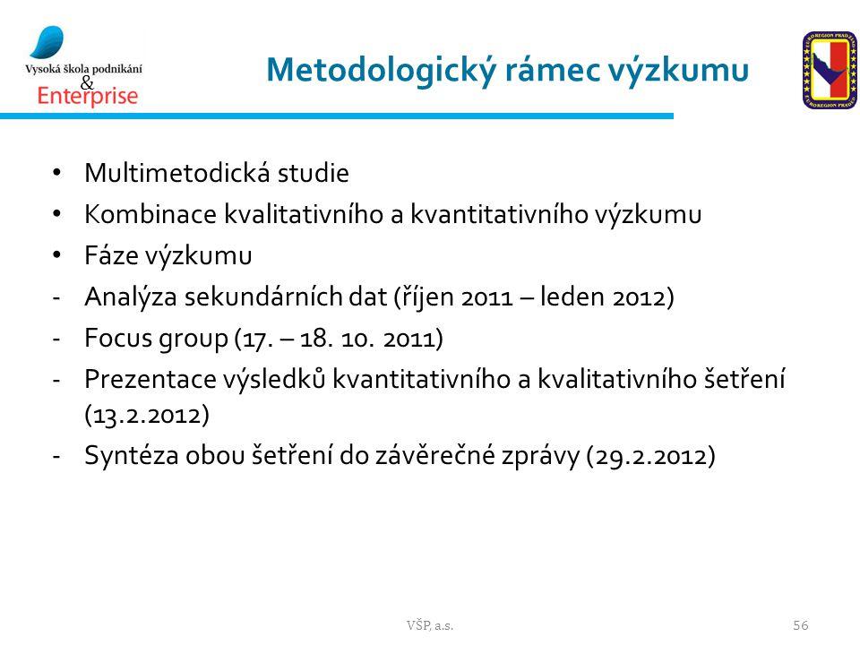 Metodologický rámec výzkumu