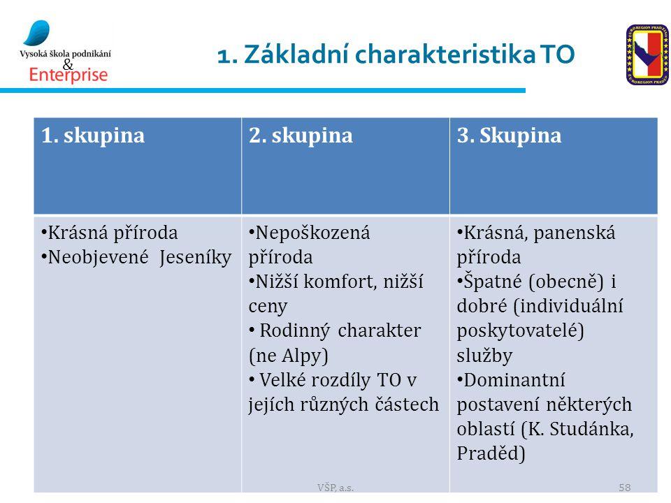 1. Základní charakteristika TO