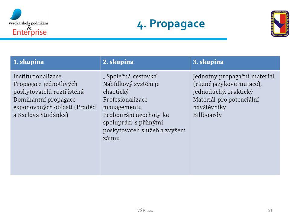 4. Propagace 1. skupina 2. skupina 3. skupina Institucionalizace