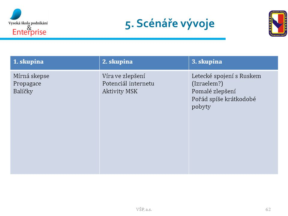 5. Scénáře vývoje 1. skupina 2. skupina 3. skupina Mírná skepse
