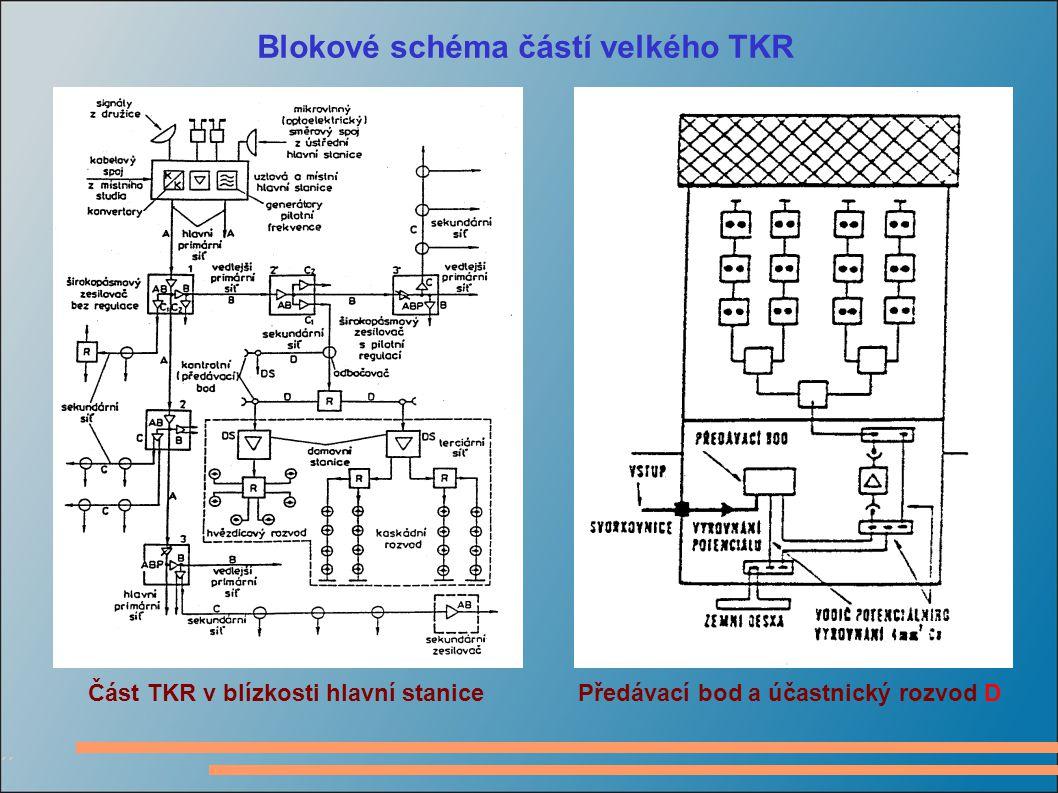 Blokové schéma částí velkého TKR