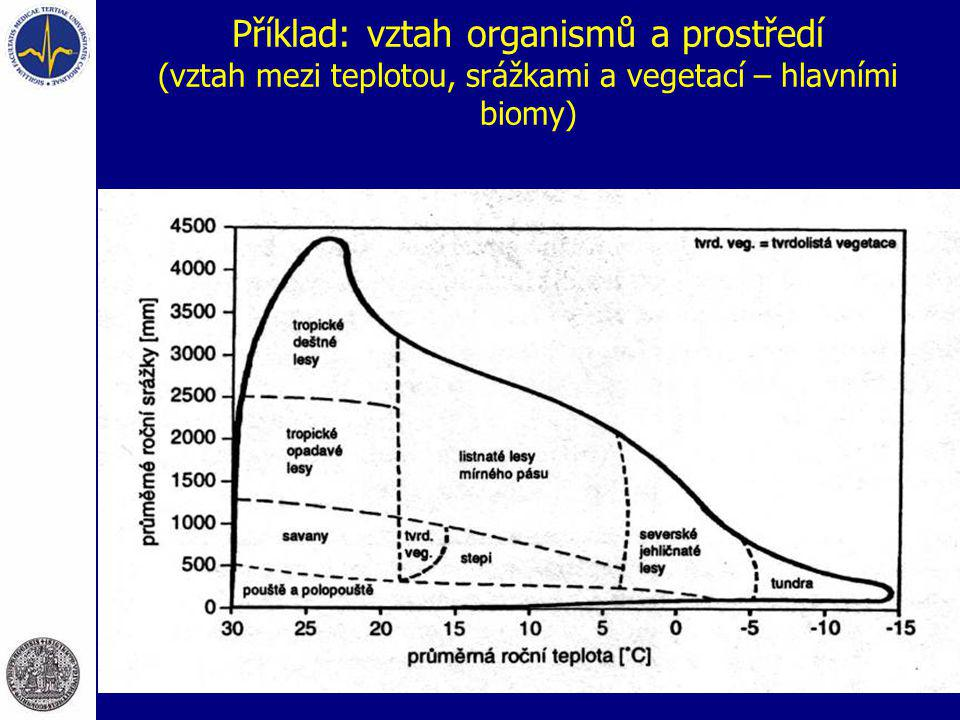 Příklad: vztah organismů a prostředí (vztah mezi teplotou, srážkami a vegetací – hlavními biomy)