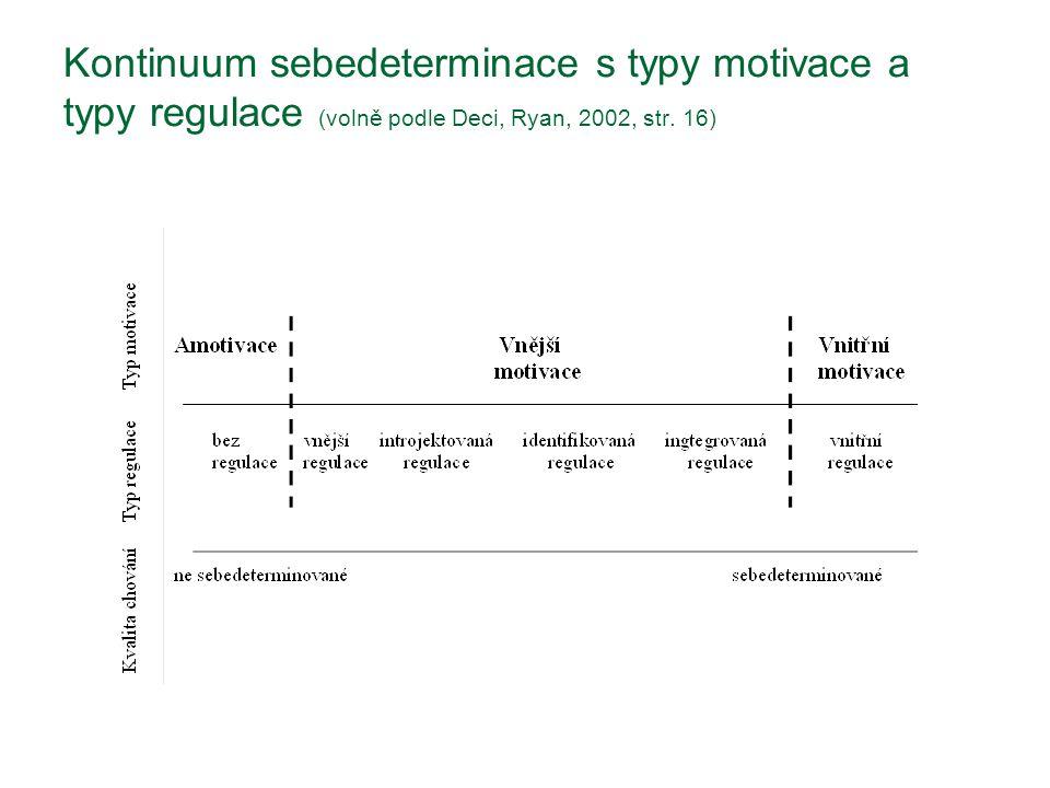 Kontinuum sebedeterminace s typy motivace a typy regulace (volně podle Deci, Ryan, 2002, str. 16)