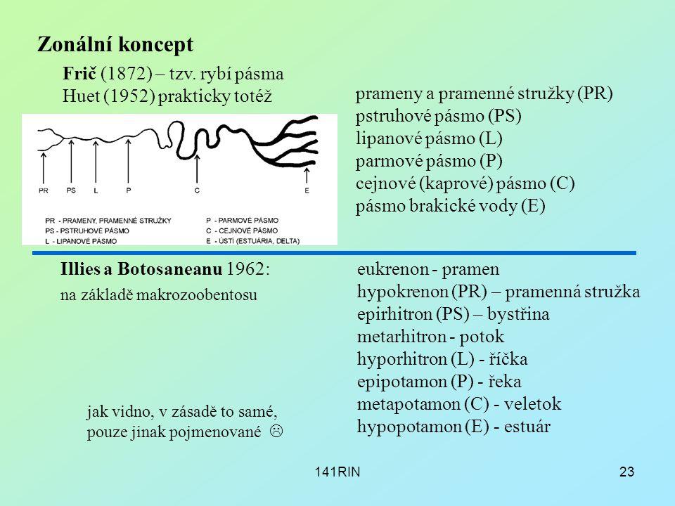 Zonální koncept Frič (1872) – tzv. rybí pásma Huet (1952) prakticky totéž.