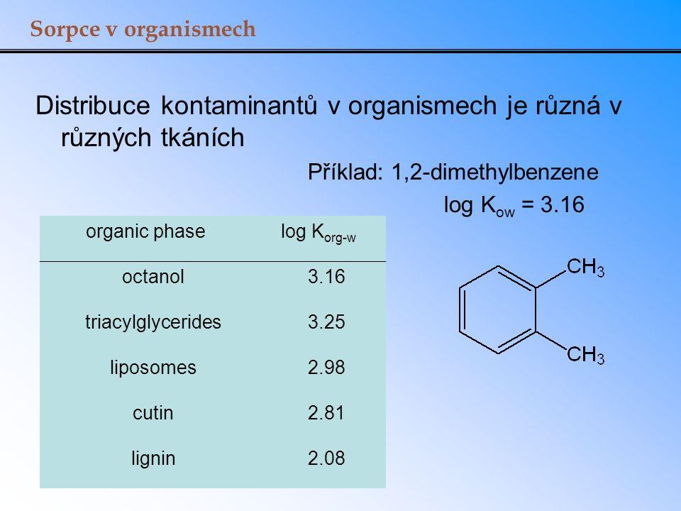 Distribuce kontaminantů v organismech je různá v různých tkáních