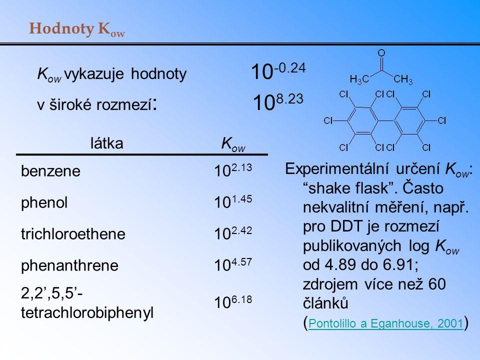 Hodnoty Kow Kow vykazuje hodnoty 10-0.24. v široké rozmezí: 108.23. látka.