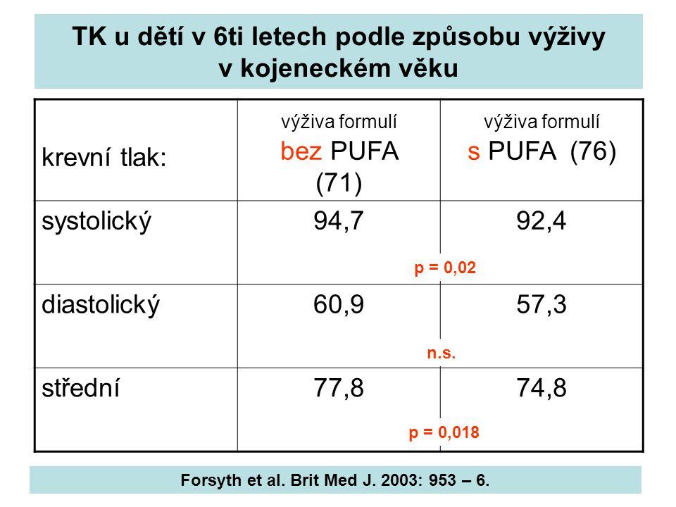 TK u dětí v 6ti letech podle způsobu výživy v kojeneckém věku