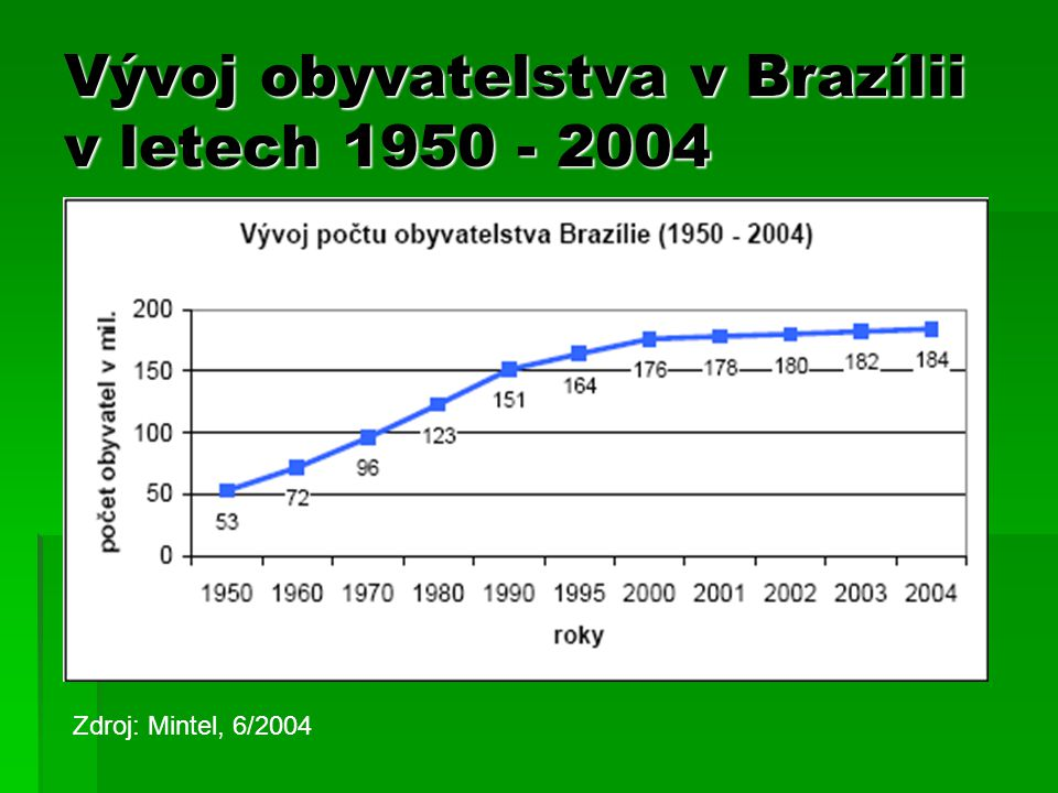 Vývoj obyvatelstva v Brazílii v letech 1950 - 2004