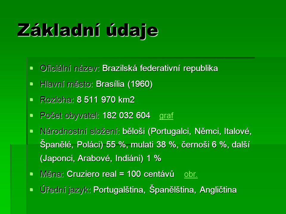 Základní údaje Oficiální název: Brazilská federativní republika