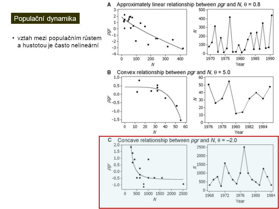 Populační dynamika vztah mezi populačním růstem a hustotou je často nelineární