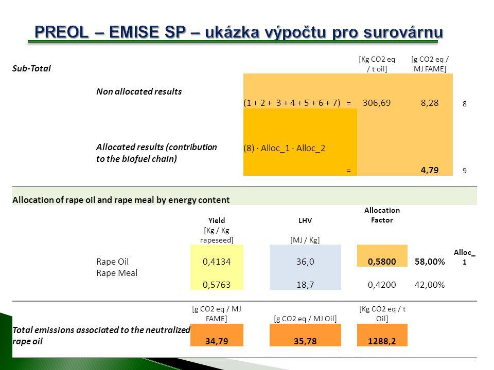 PREOL – EMISE SP – ukázka výpočtu pro surovárnu