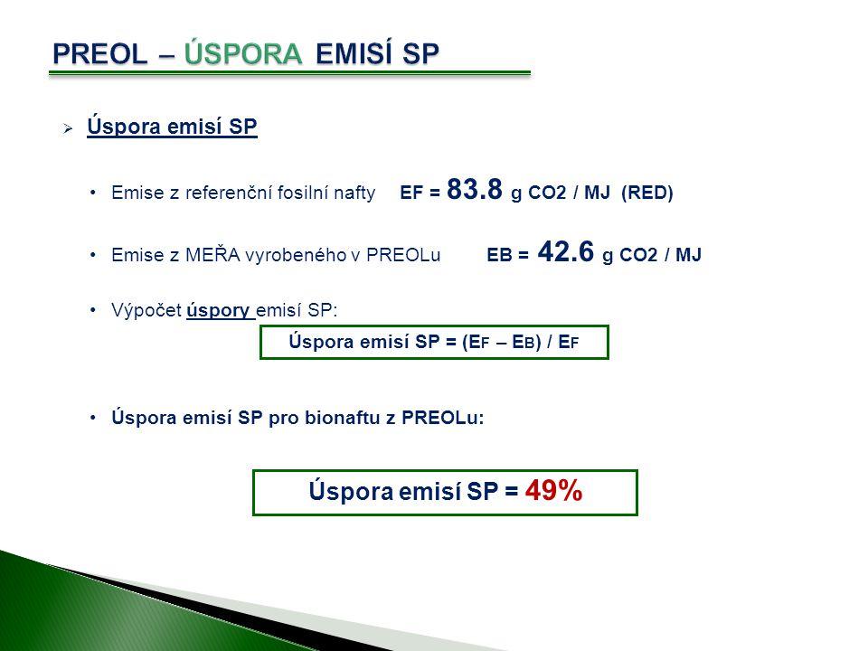 Úspora emisí SP = (EF – EB) / EF
