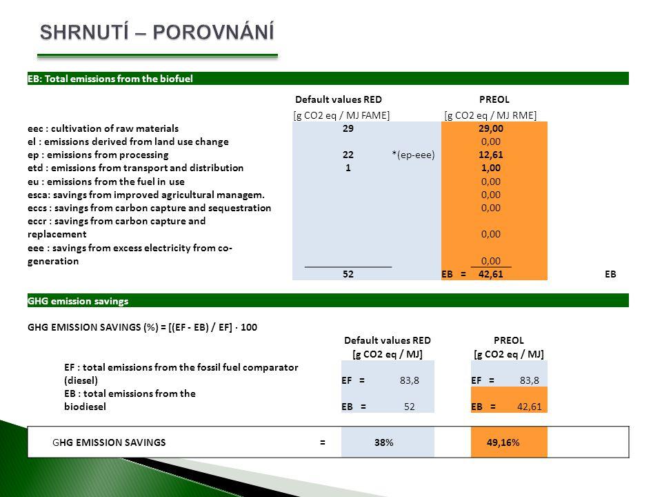 SHRNUTÍ – POROVNÁNÍ EB: Total emissions from the biofuel