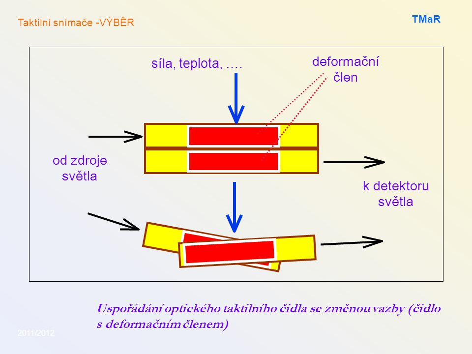 deformační člen síla, teplota, …. od zdroje světla k detektoru světla