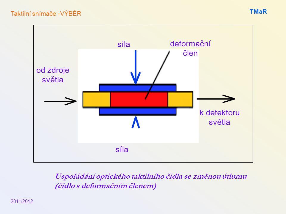 síla deformační člen od zdroje světla k detektoru světla