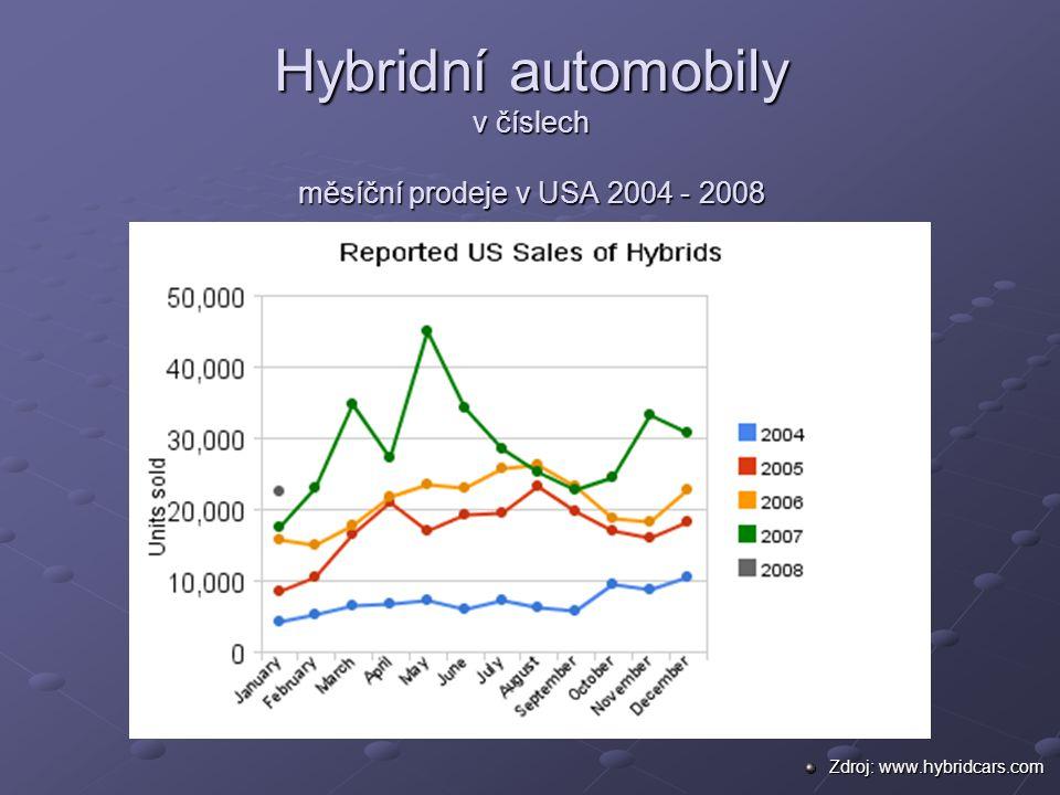 Hybridní automobily v číslech měsíční prodeje v USA 2004 - 2008