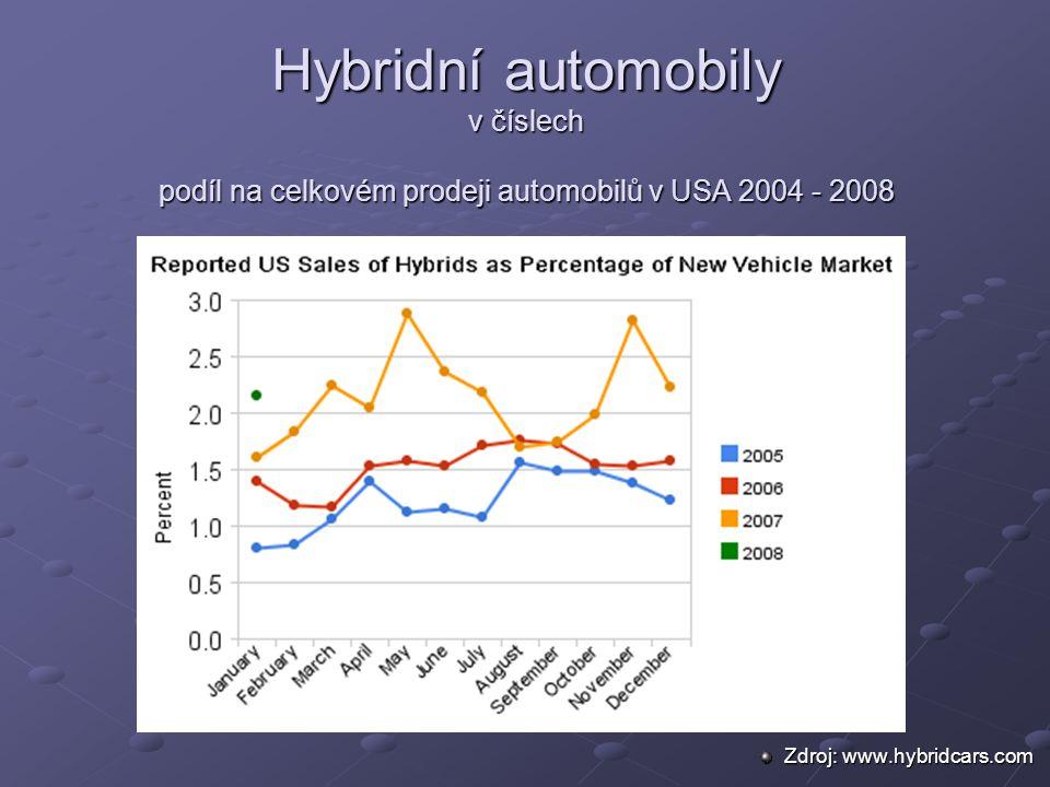 Hybridní automobily v číslech podíl na celkovém prodeji automobilů v USA 2004 - 2008