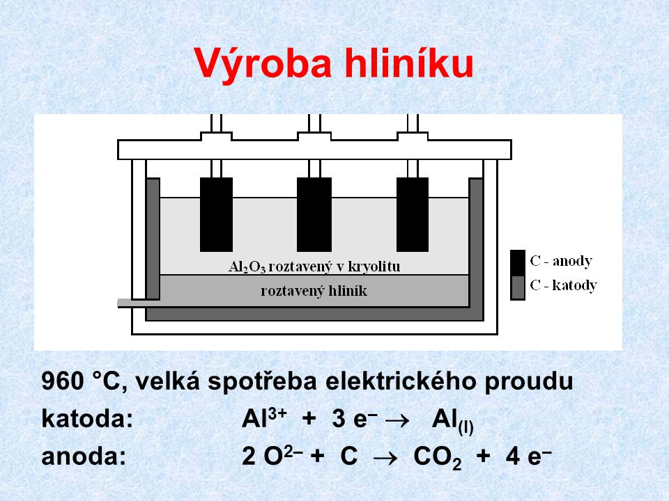 Výroba hliníku 960 °C, velká spotřeba elektrického proudu