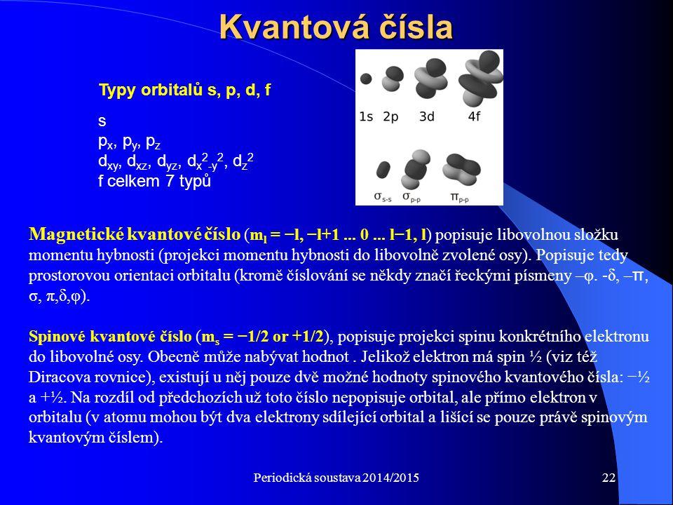 Kvantová čísla Typy orbitalů s, p, d, f. s px, py, pz dxy, dxz, dyz, dx2-y2, dz2 f celkem 7 typů.
