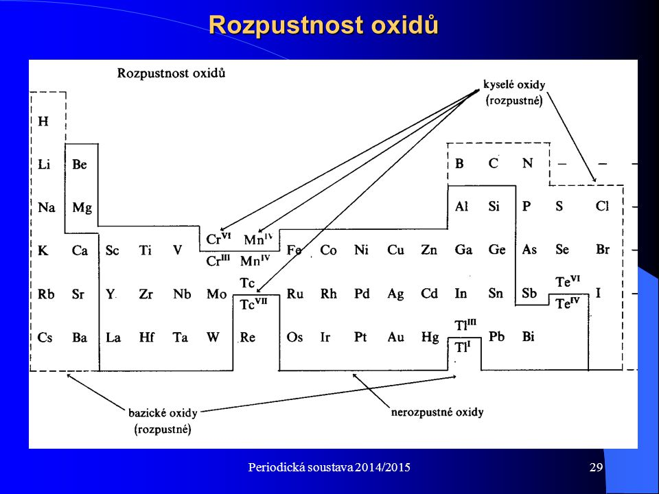Rozpustnost oxidů Periodická soustava 2014/2015