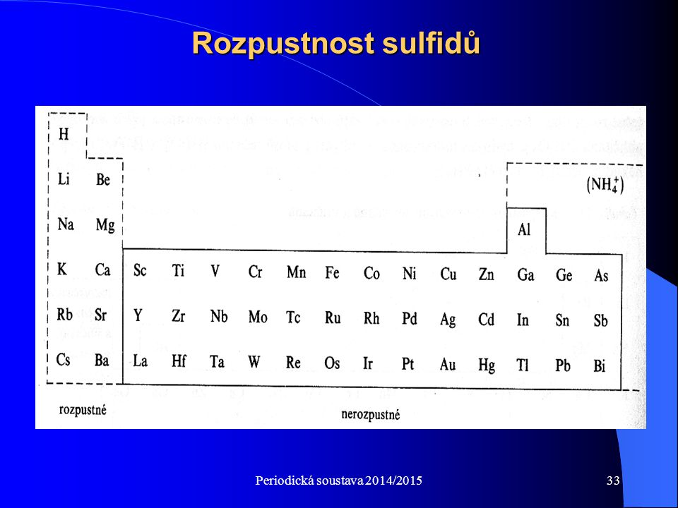 Rozpustnost sulfidů Periodická soustava 2014/2015
