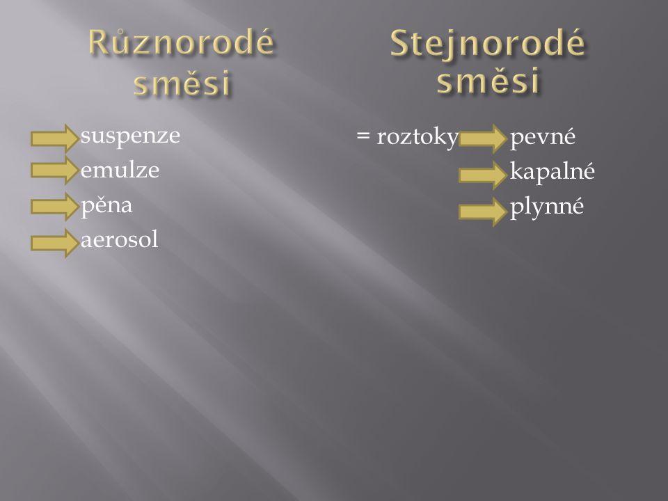 Stejnorodé směsi Různorodé směsi suspenze emulze pěna aerosol