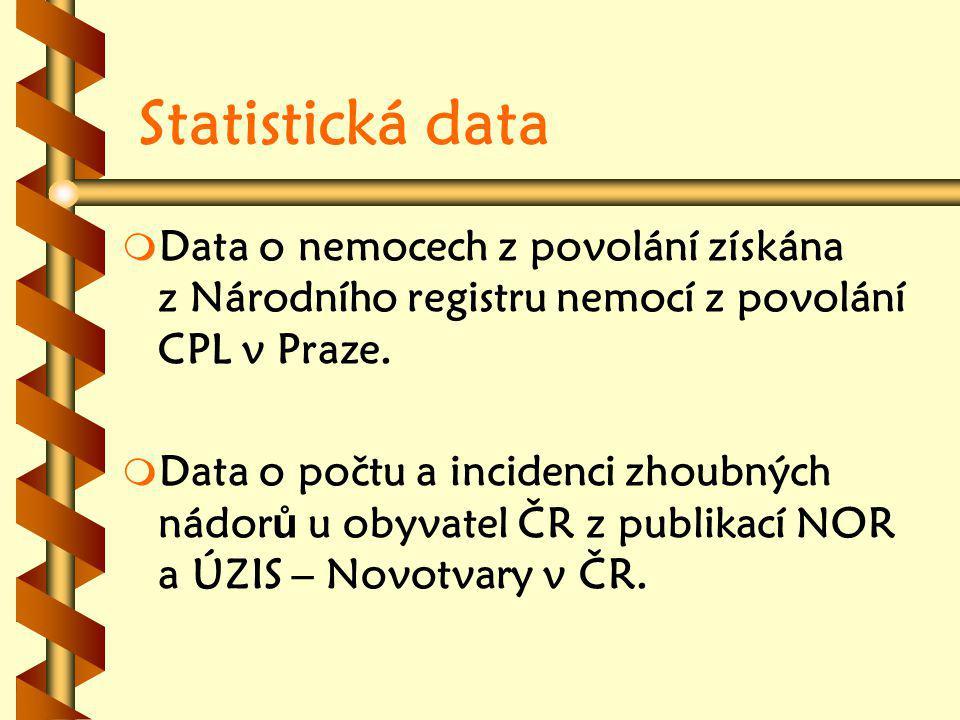 Statistická data Data o nemocech z povolání získána z Národního registru nemocí z povolání CPL v Praze.