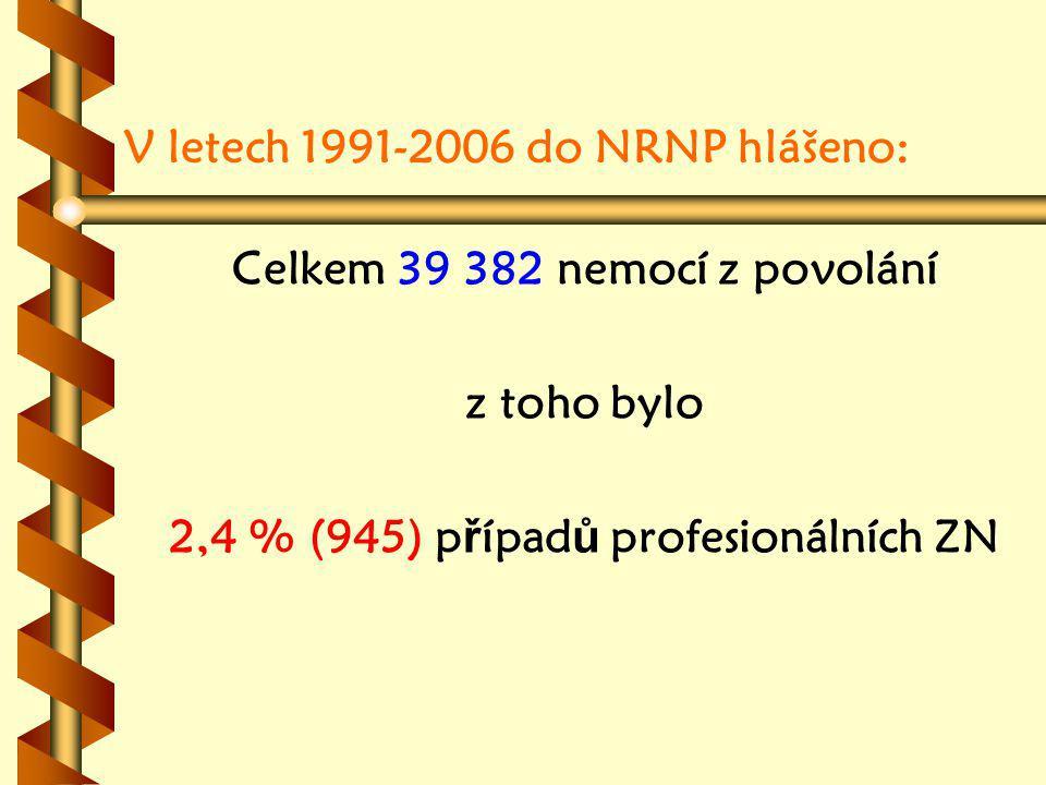 V letech 1991-2006 do NRNP hlášeno: