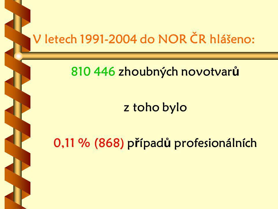 V letech 1991-2004 do NOR ČR hlášeno: