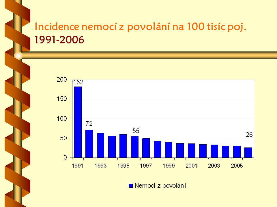 Incidence nemocí z povolání na 100 tisíc poj. 1991-2006