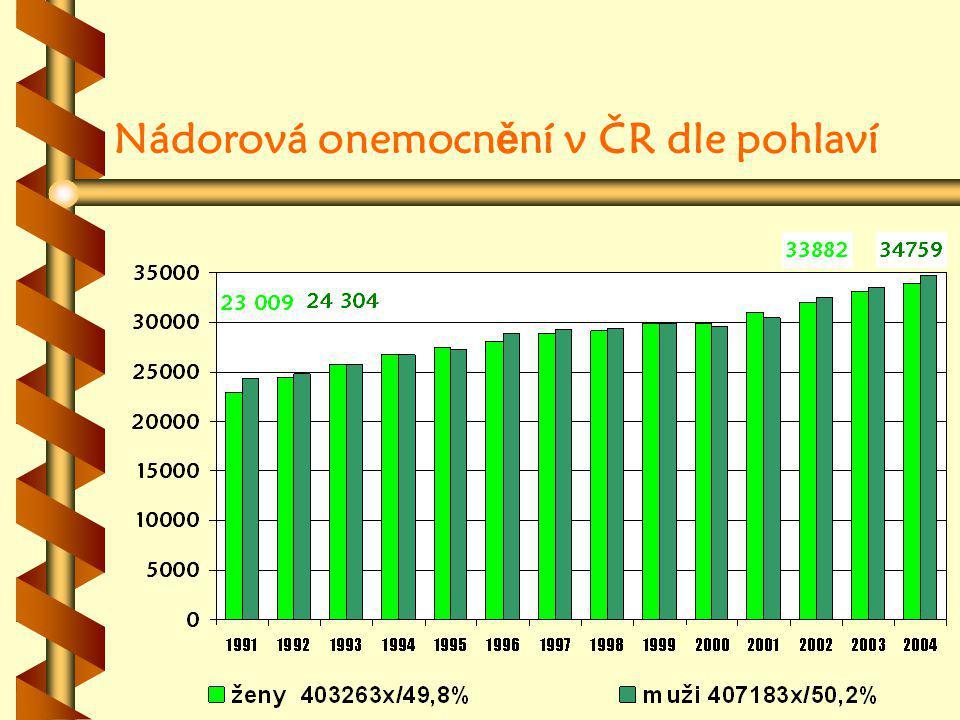 Nádorová onemocnění v ČR dle pohlaví