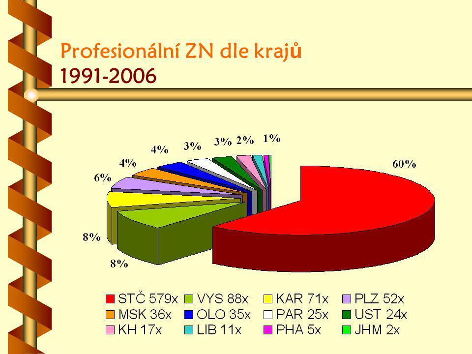 Profesionální ZN dle krajů 1991-2006
